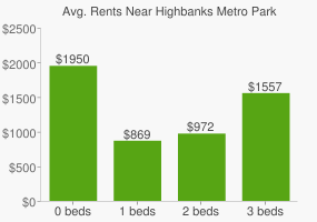 Graph of average rent prices for Highbanks Metro Park