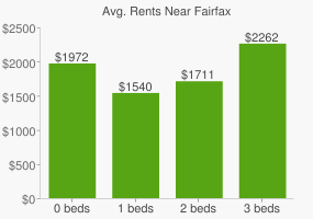 Graph of average rent prices for Fairfax