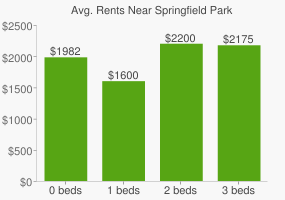 Graph of average rent prices for Springfield Park