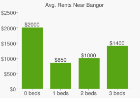 Graph of average rent prices for Bangor