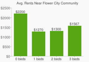 Graph of average rent prices for Flower City Community Campus