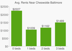 Graph of average rent prices for Cheswolde Baltimore