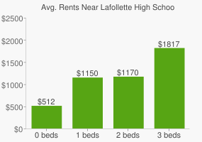 Graph of average rent prices for Lafollette High School