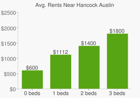 Graph of average rent prices for Hancock Austin