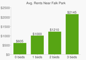 Graph of average rent prices for Falk Park