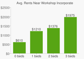 Graph of average rent prices for Workshop Incorporate High School