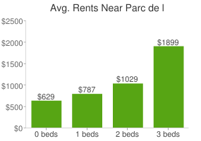 Graph of average rent prices for Parc de l