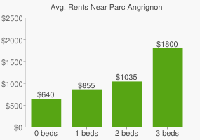 Graph of average rent prices for Parc Angrignon
