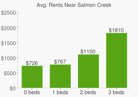 Graph of average rent prices for Salmon Creek
