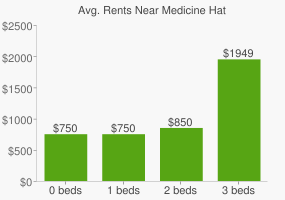 Graph of average rent prices for Medicine Hat