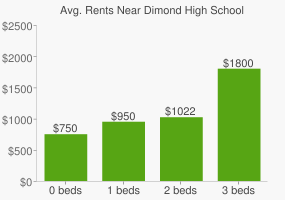 Graph of average rent prices for Dimond High School