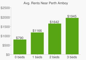 Graph of average rent prices for Perth Amboy