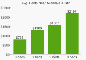 Graph of average rent prices for Allandale Austin