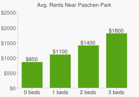 Graph of average rent prices for Paschen Park