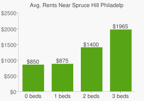 Graph of average rent prices for Spruce Hill Philadelphia