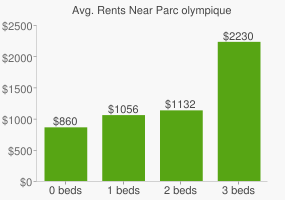 Graph of average rent prices for Parc olympique