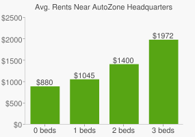 Graph of average rent prices for AutoZone Headquarters