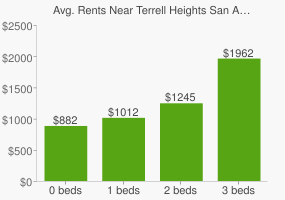 Graph of average rent prices for Terrell Heights San Antonio