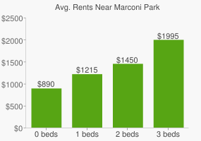 Graph of average rent prices for Marconi Park