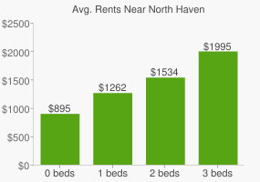 Graph of average rent prices for North Haven