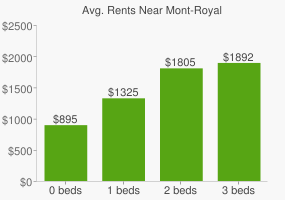 Graph of average rent prices for Mont-Royal
