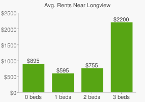 Graph of average rent prices for Longview