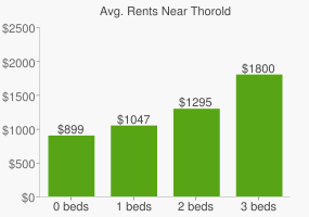 Graph of average rent prices for Thorold