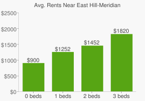 Graph of average rent prices for East Hill-Meridian