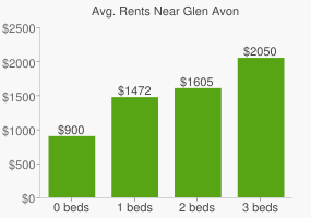 Graph of average rent prices for Glen Avon