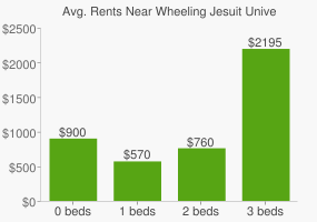 Graph of average rent prices for Wheeling Jesuit University