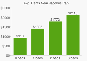 Graph of average rent prices for Jacobus Park