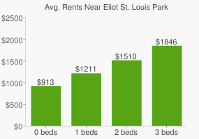 Graph of average rent prices for Eliot St. Louis Park