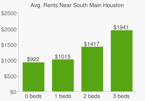 Graph of average rent prices for South Main Houston