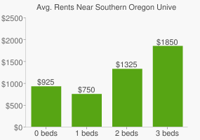 Graph of average rent prices for Southern Oregon University