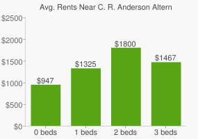 Graph of average rent prices for C. R. Anderson Alternative High School