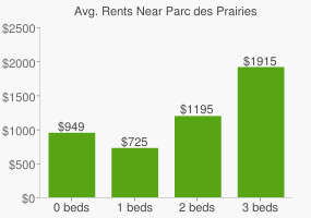 Graph of average rent prices for Parc des Prairies