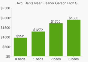 Graph of average rent prices for Eleanor Gerson High School