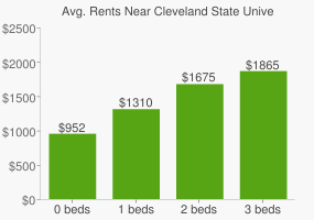 Graph of average rent prices for Cleveland State University