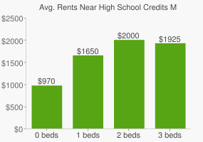Graph of average rent prices for High School Credits Mississauga