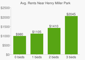 Graph of average rent prices for Henry Miller Park