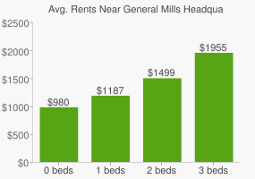 Graph of average rent prices for General Mills Headquarters