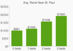 Graph of average rent prices for St. Paul