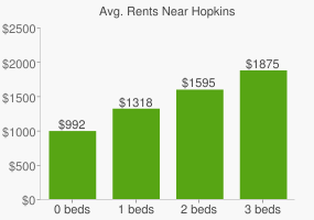 Graph of average rent prices for Hopkins