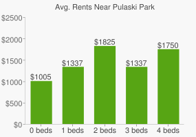 Graph of average rent prices for Pulaski Park