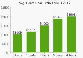 Graph of average rent prices for TWIN LAKE PARK