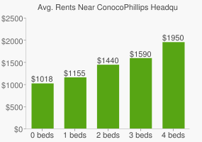 Graph of average rent prices for ConocoPhillips Headquarters