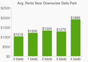Graph of average rent prices for Downsview Dells Park