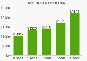 Graph of average rent prices for Nashua