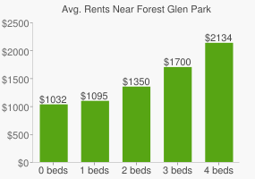 Graph of average rent prices for Forest Glen Park