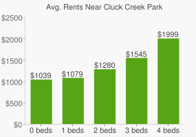 Graph of average rent prices for Cluck Creek Park